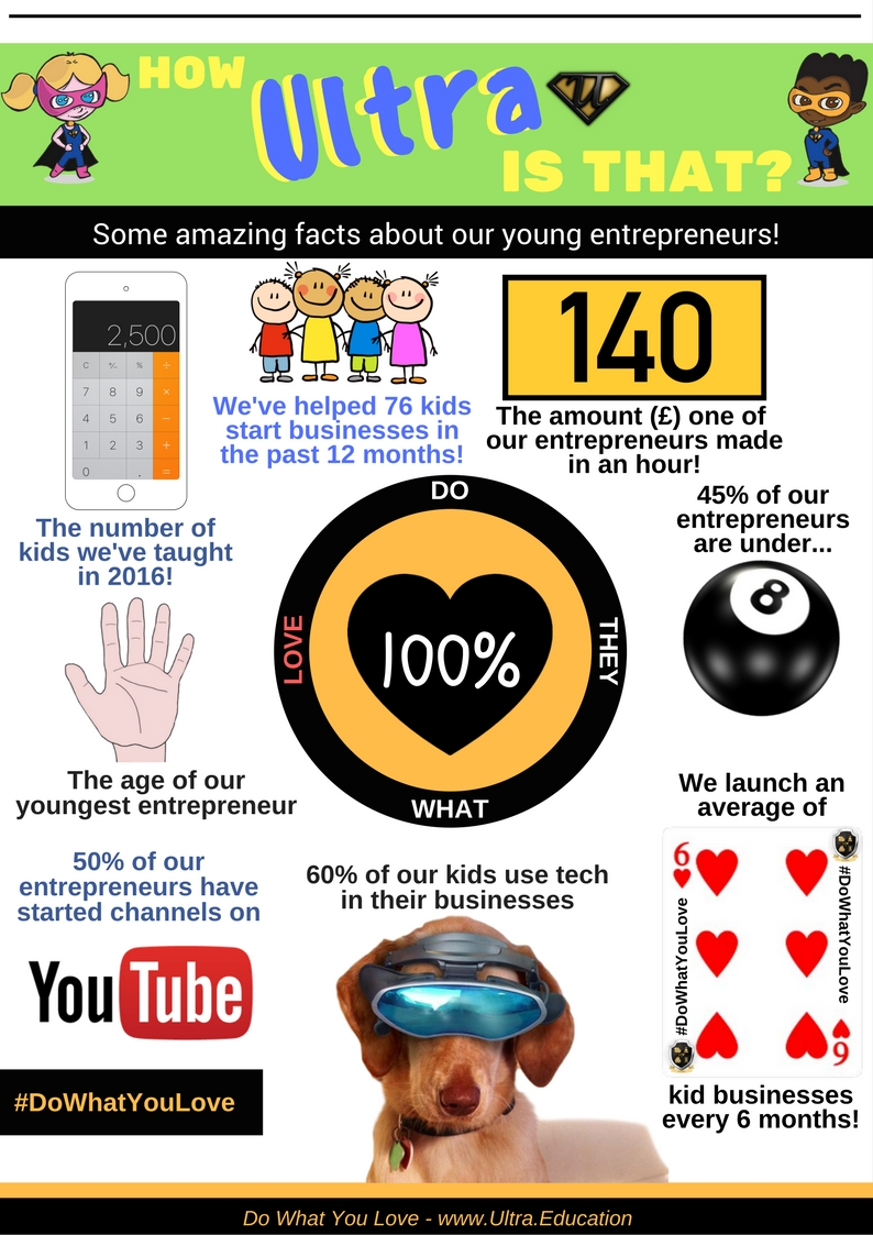 Infographic: Amazing facts about our UltraKids!